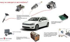 Причины, по которым ваша машина не заводится